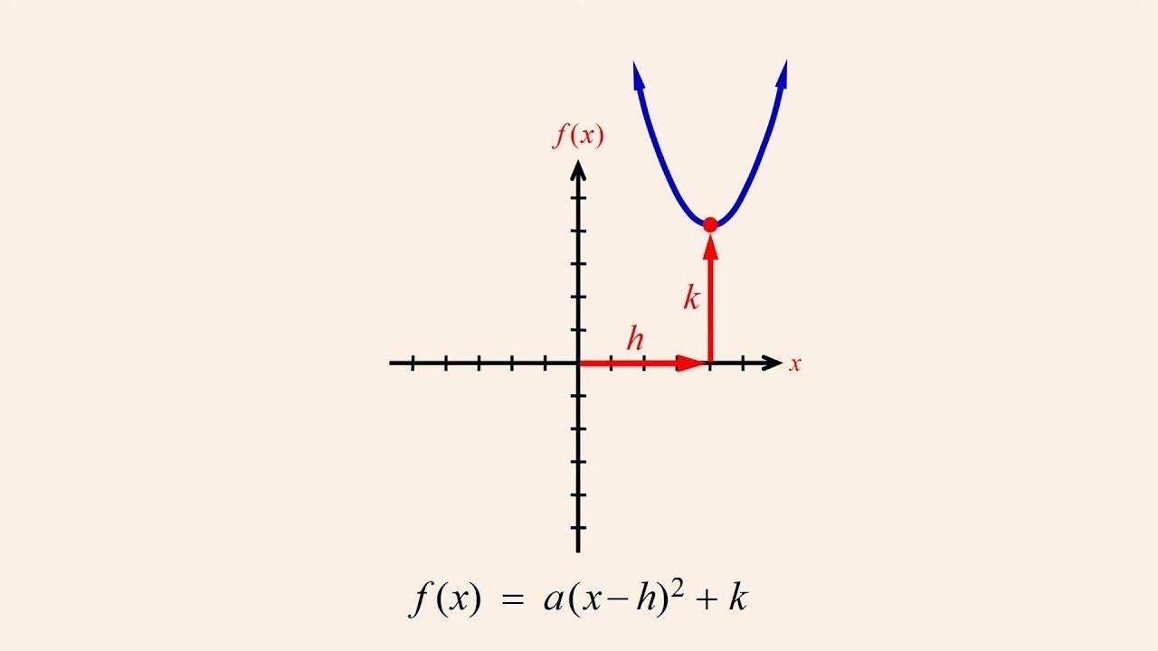 Algebra 67 deriving the vertex form of a quadratic function algebra 67 deriving the vertex form of a quadratic function falaconquin