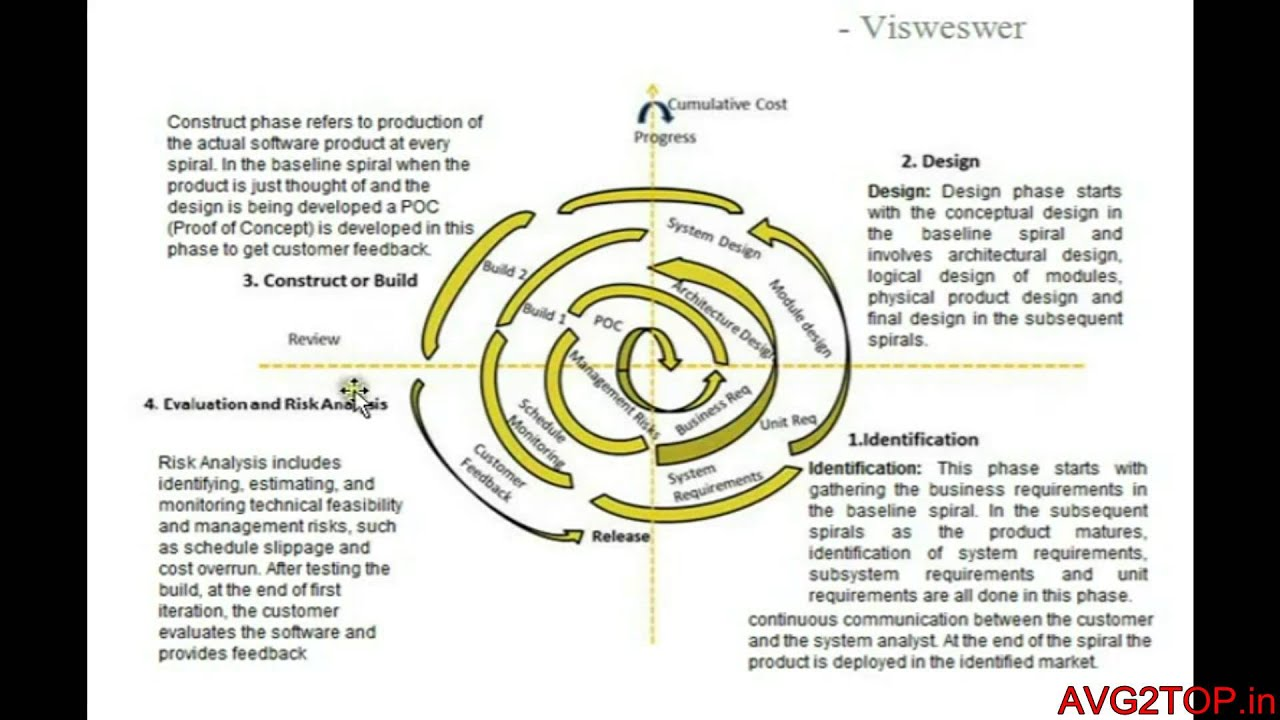 waterfall model diagram human skin unlabeled sdlc spiral youtube