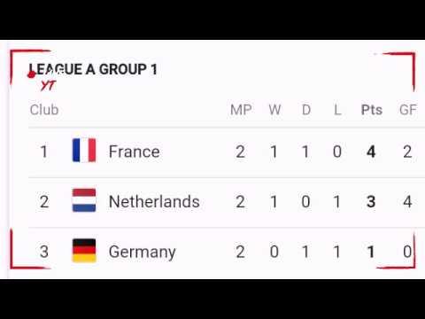 Uefa nations league points table spain vs england match results points table nations league - Spanish league point table ...