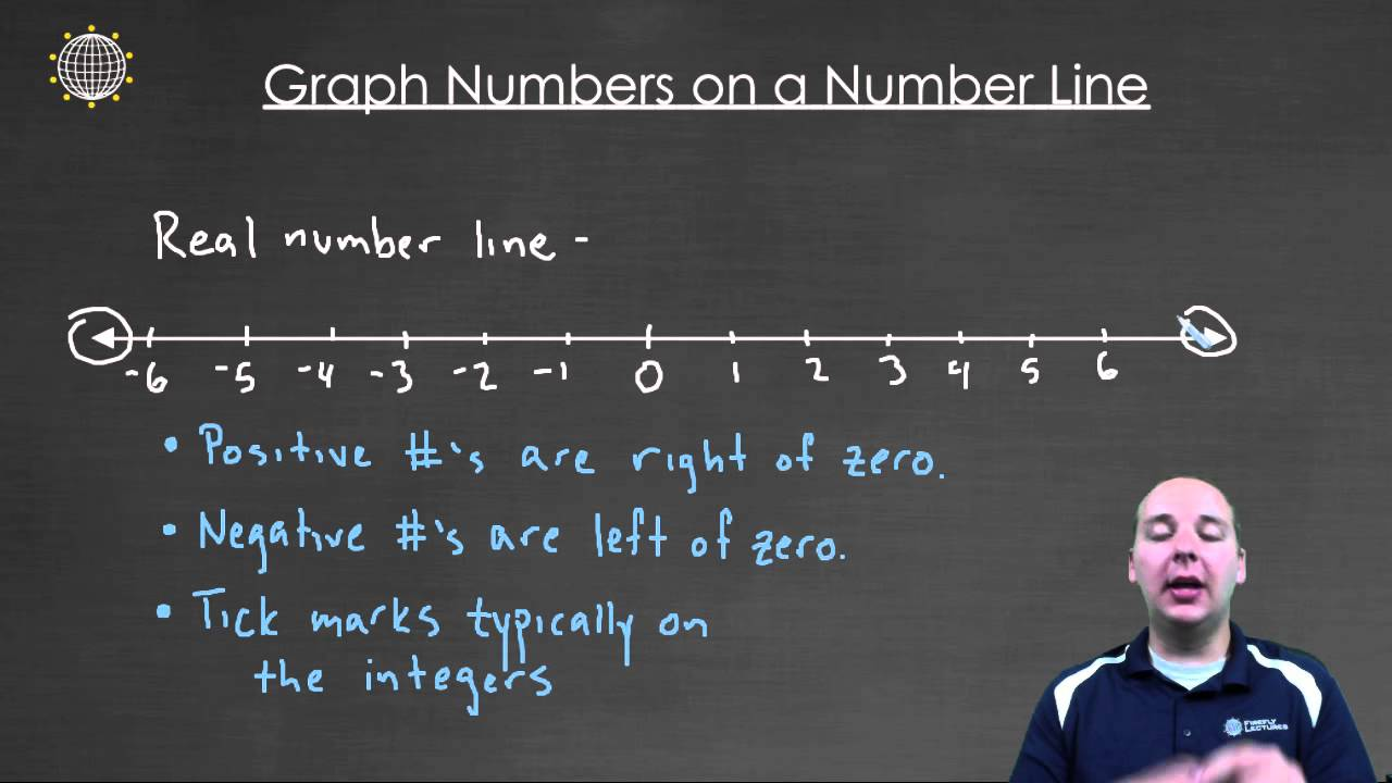 How to Plot Points on a Number Line