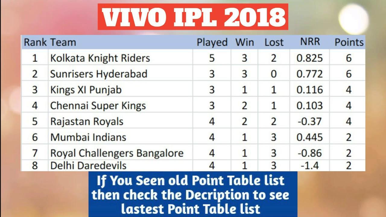 Vivo Ipl 2018 Point Table List As On 19th April 2018 Youtube