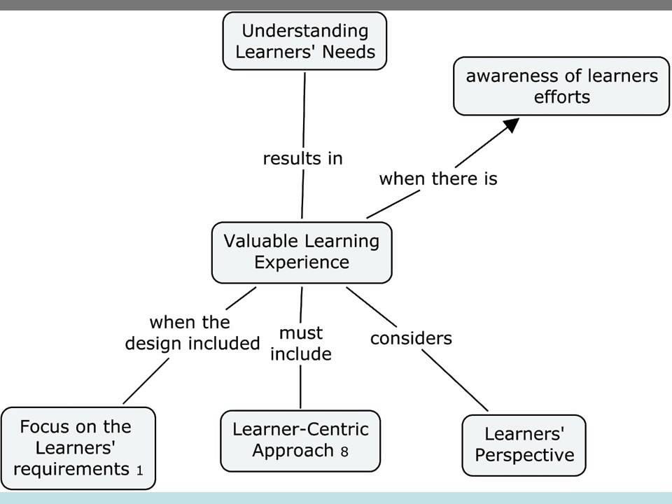 Instructional Design Strategies For Online Learning Youtube