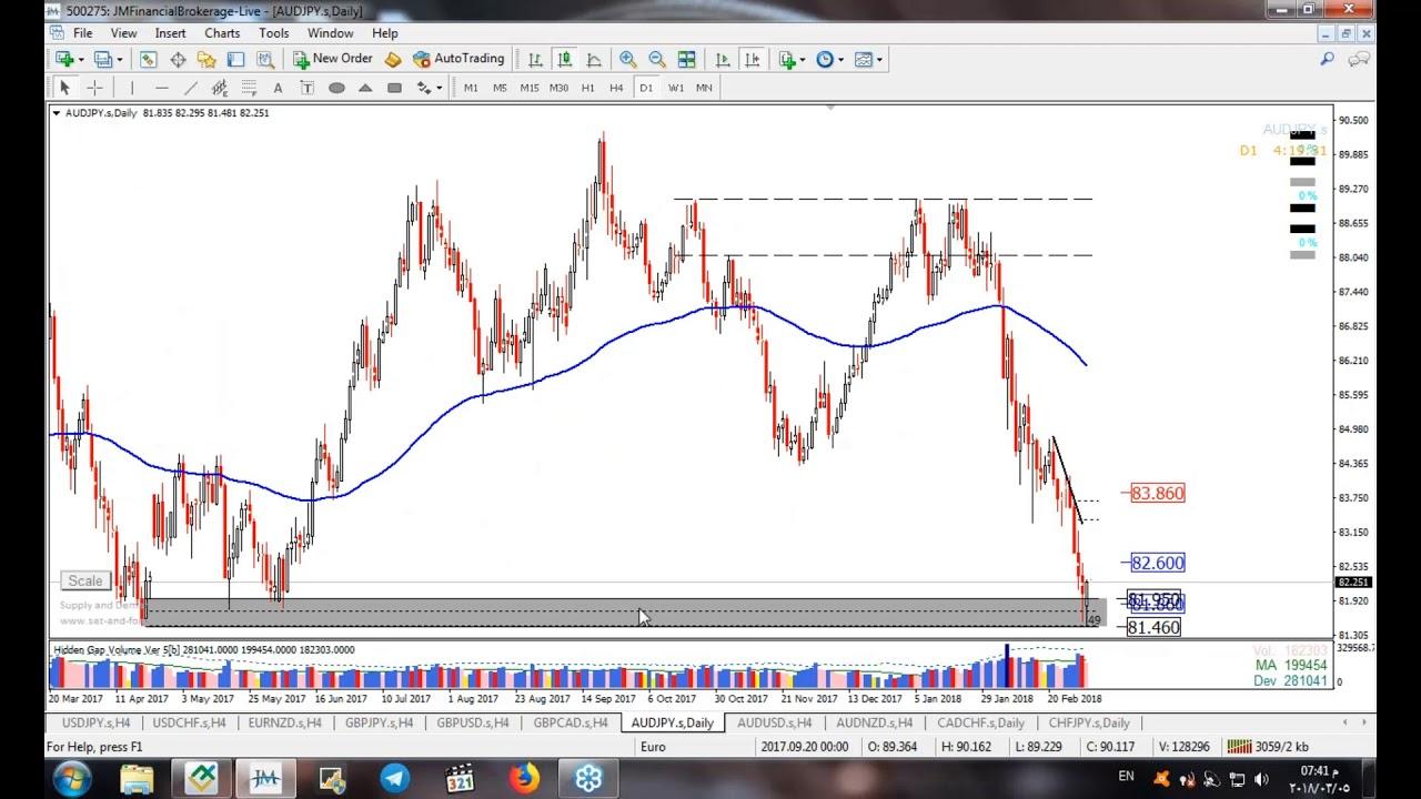 أهم فرص وتوقعات العملات للأسبوع 5 الى 9 مارس عن طريق العرض والطلب