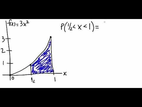 Probability Density Functions | STAT 414 / 415