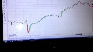 BEST INTRADAY TRADING STRATEGY HEIKIN ASHI INDICATOR (In Hindi)