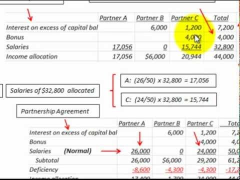 Partnership Accounting For Income Deficiency Allocated By Order Of ...