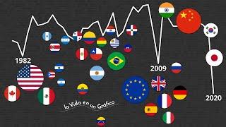 ¿En Cuánto Se Contraerá La Economía Mundial en 2020? PIB de Países Principales y Latinoamérica