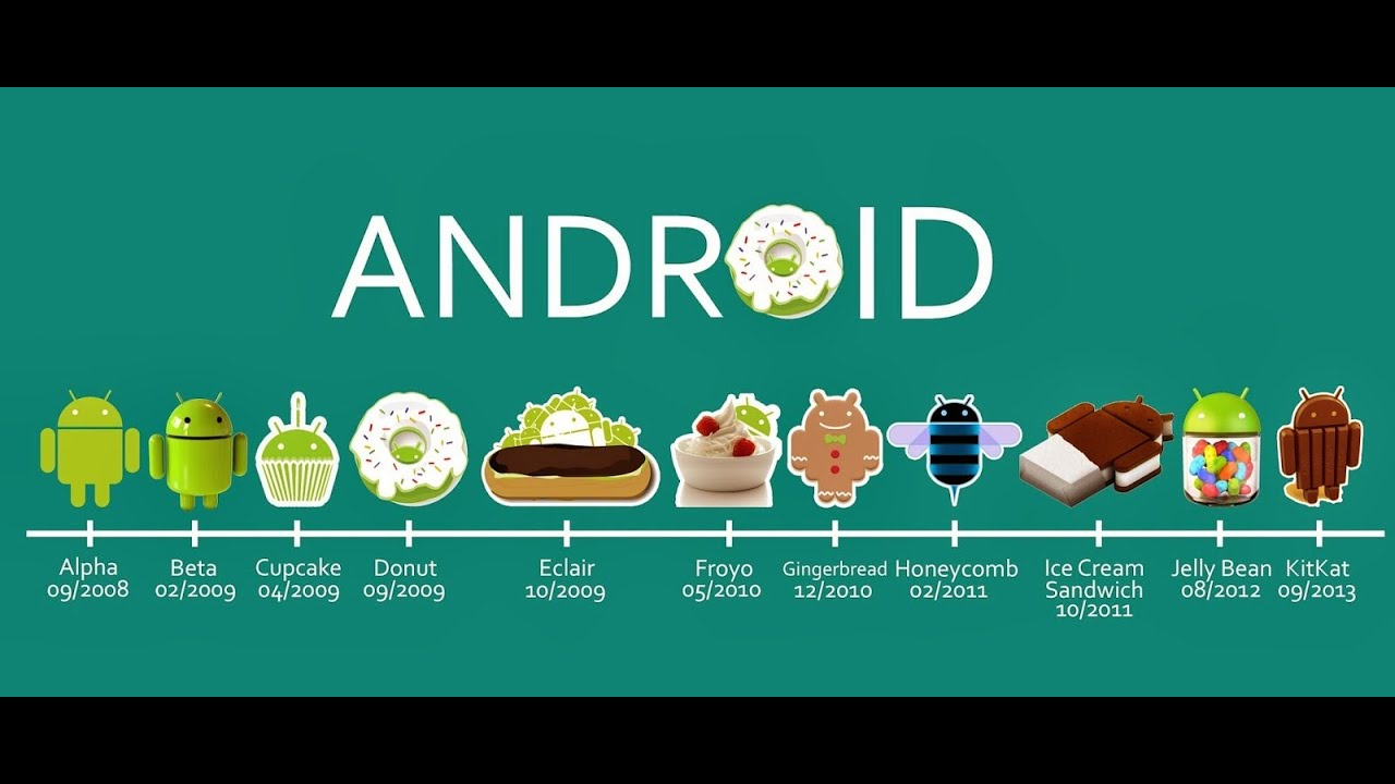 Android version naming