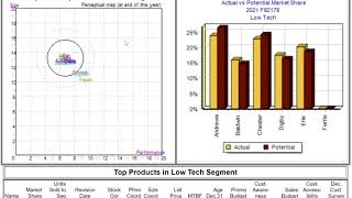 CapSim Round 4 Results Analysis