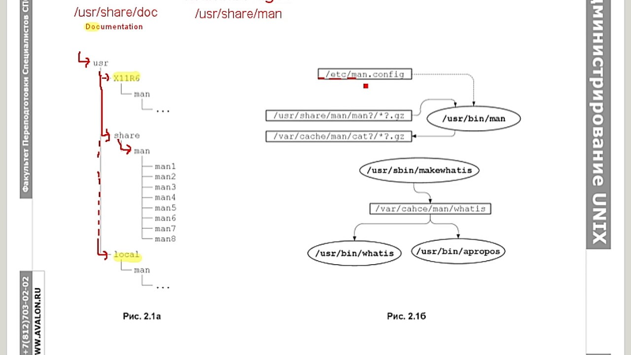 Администрирование Linux, часть 1.3: Конфигурационные файлы, документация и делегирование полномочий