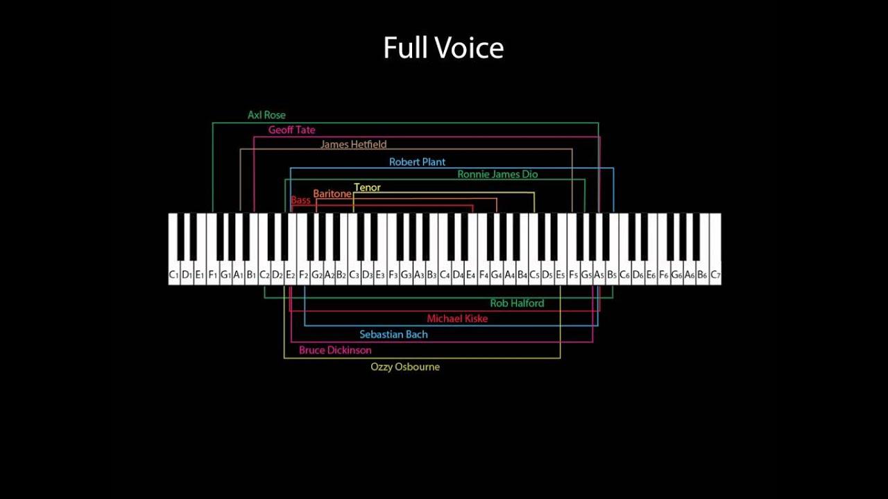 Vocal Ranges Of Hard Rock & Metal Singers