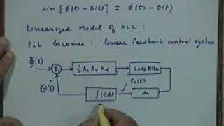 Lecture -22 FeedBack Demodulators - phase locked loop