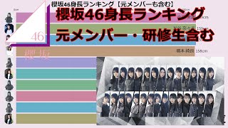 【櫻坂46】身長ランキング【元メンバー・研修生含む】 櫻坂46(さくらざかフォーティーシックス、sakurazaka46)は、日本の女性アイドルグループである。秋元康のプロデュース ...