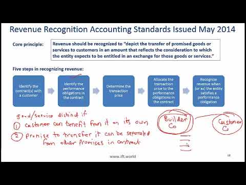 2017 Level I CFA FRA: Understanding Income Statements Summary