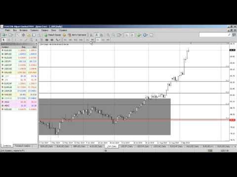 Среднесрочный анализ валютных курсов Форекс от 09.09.2014