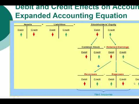 Principles Of Financial Accounting Exam 1 Practice Question Overstate Understate