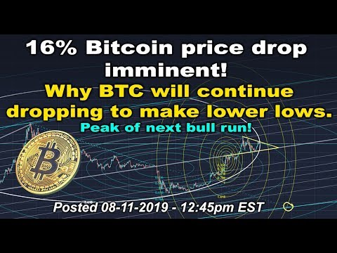 Bitcoin price drop imminent! & why BTC will continue dropping to make lower lows - TA