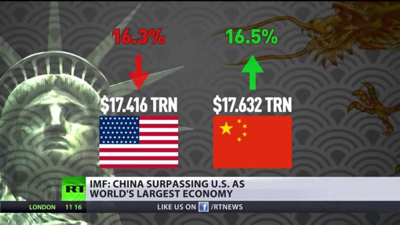 IMF Prediction: China to surpass US as world's largest ...