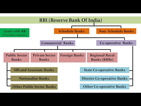 Structure (Hierarchy) of Indian Banking System | Also Useful for IBPS & UPSC  (In Hindi)