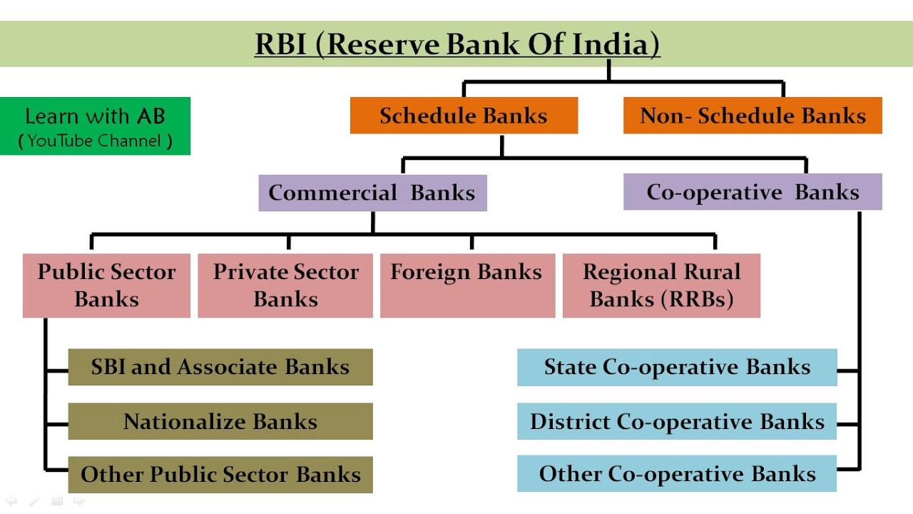 structure of indian banking system slideshare