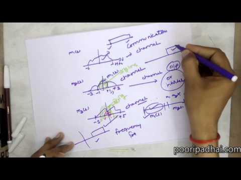 Amplitude modulation system(hindi)