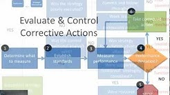 10 Strategic Management: Strategy Evaluation and Control
