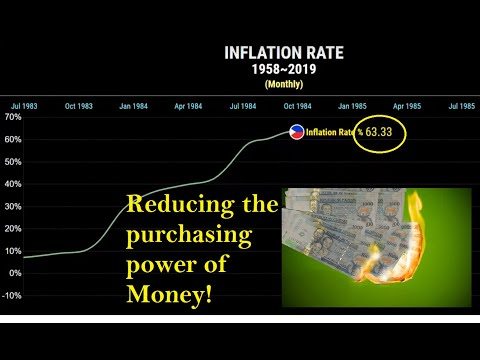 (1958~2019) Inflation Rate History, Philippines