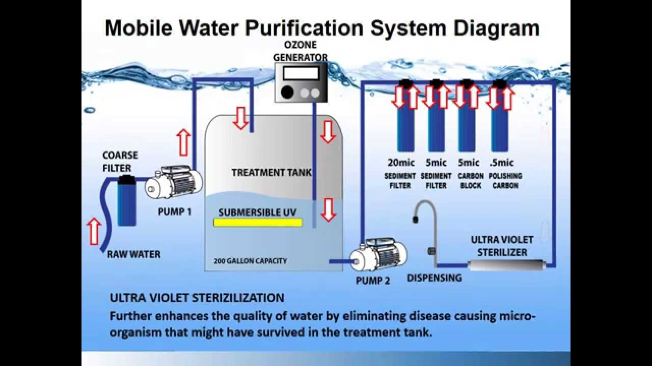 water purification Gozone industrial and domestic water purification products make use of the most current and proven water purification technologies to produce the exact.