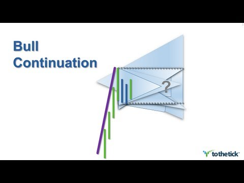 TECHNICAL ANALYSIS - Bull Continuation Patterns