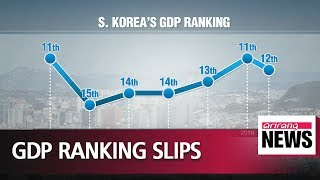 South Korea's GDP ranked 12th globally last year, down one spot: World Bank