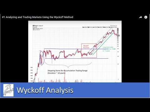 Analyzing and Trading Markets Using the Wyckoff Method - Part I