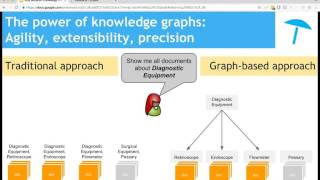 Semantic Knowledge Graphs - Part 1