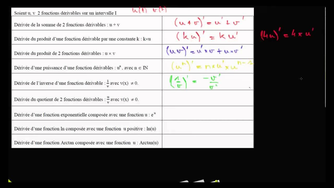 Formule de drivation somme produit inverse quotient