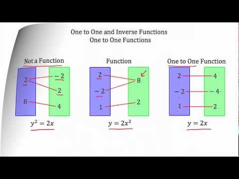 Understanding One-to-One and Inverse Functions