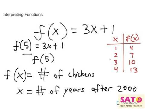 Interpreting functions - YouTube