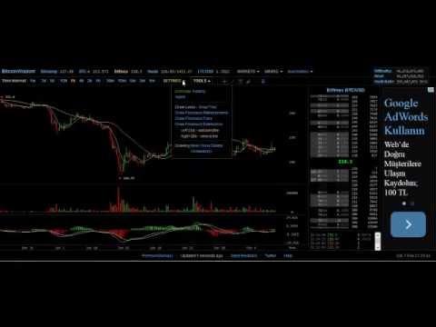 Как не прогореть на бирже конечно