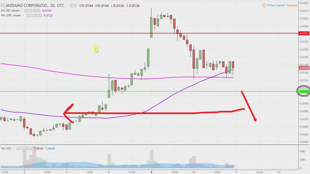 andiamo corporation andi stock chart technical analysis for 04 10