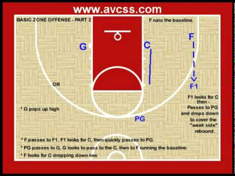 hqdefault youth basketball offense basic zone offense youtube