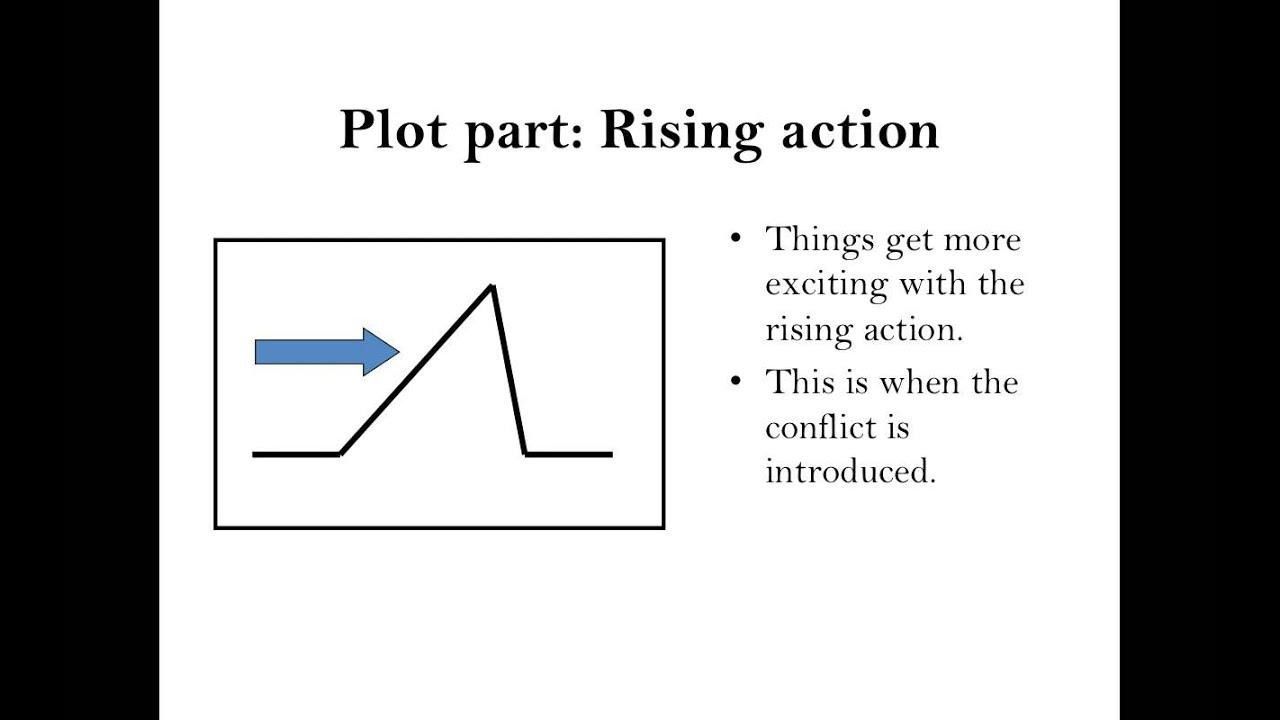 Parts Of A Plot Diagram
