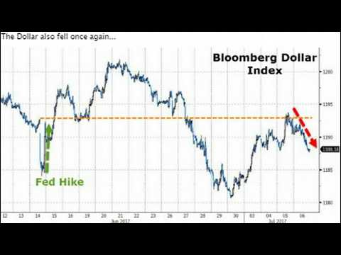 """""""They're Selling Everything"""" - Bonds, Stocks, Oil, Gold & Dollar All Tumble"""