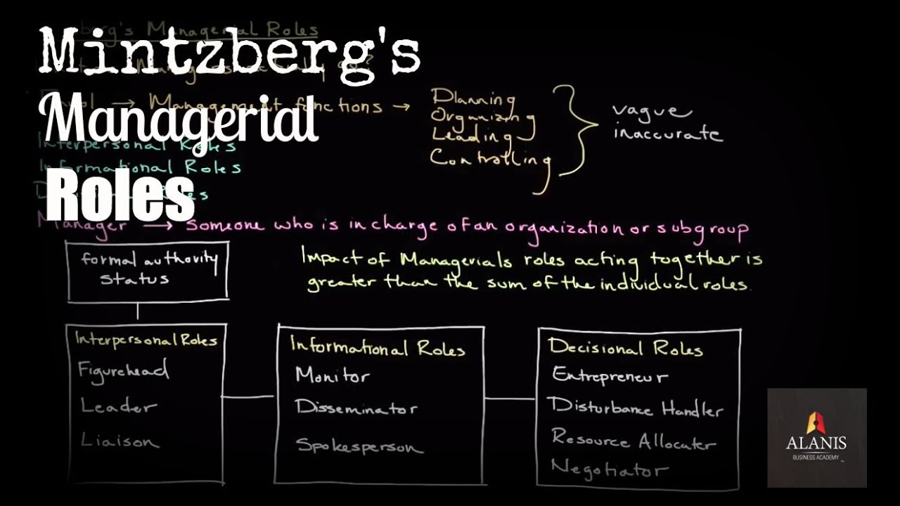 10 management roles of mintzberg This article explains the mintzberg managerial roles, developed by henry mintzberg, in a practical wayafter reading you will understand the basics of this powerful management tool for a manager.
