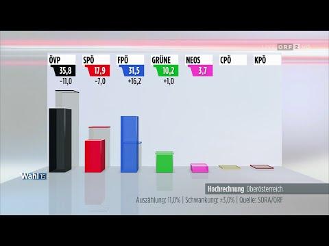 Landtagswahl in Oberösterreich - Hochrechnung von 16.00 Uhr - 27.9.2015