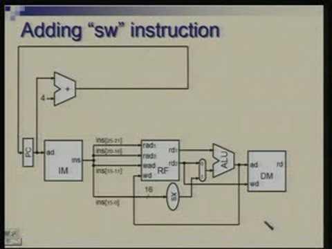 Lecture -18 Processor Design