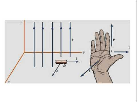 Lecture 29 3 Right Hand Rule For Force On Current Carrying Wires