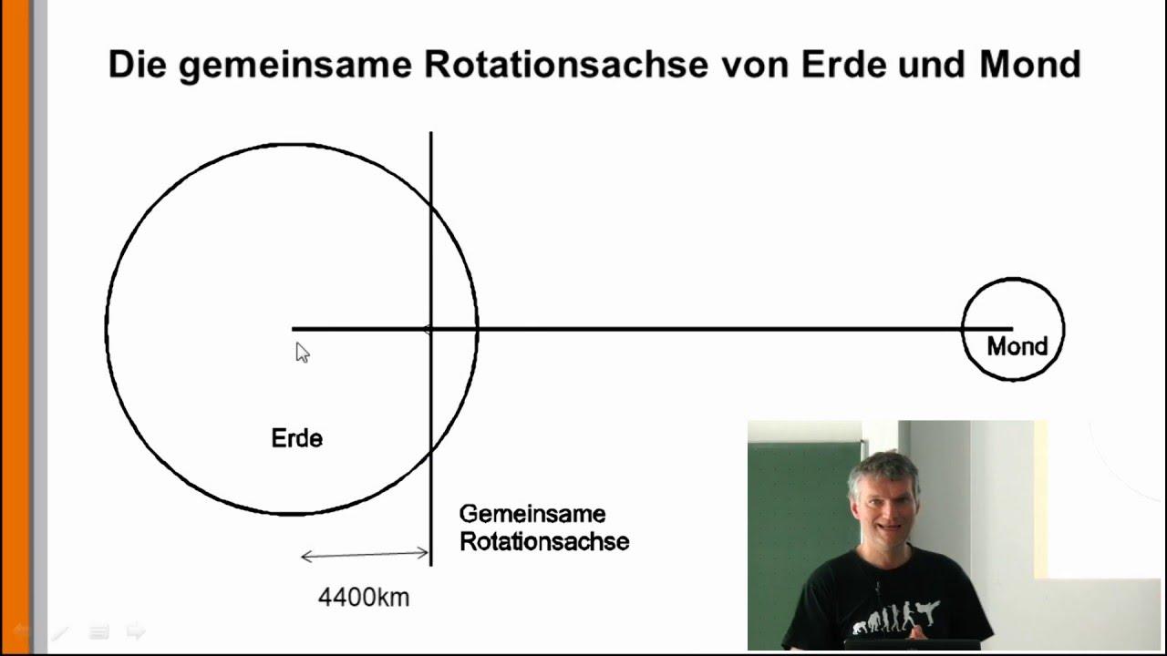 Großartig Sonne Erde Mond System Arbeitsblatt Fotos - Super Lehrer ...