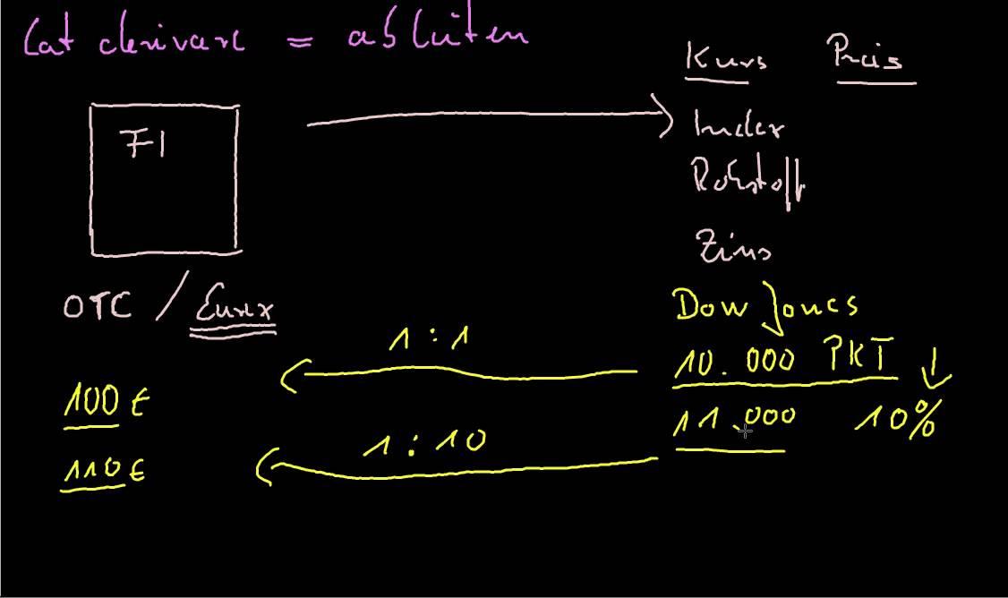 Derivate Und Ihre Funktionsweise Gevestor 5 12