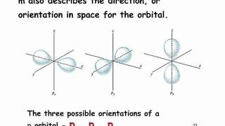 Y13 Atomic Theory - Quantum Numbers & Electronic Configuration.