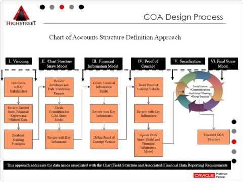 When Do You Need a COA Redesign