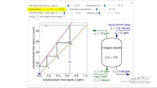 Operation of an Absorption Column (Interactive Simulation)