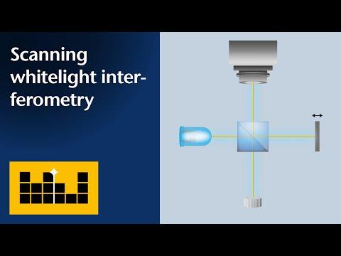 Basic Priciples Scanning White-Light Interferometry